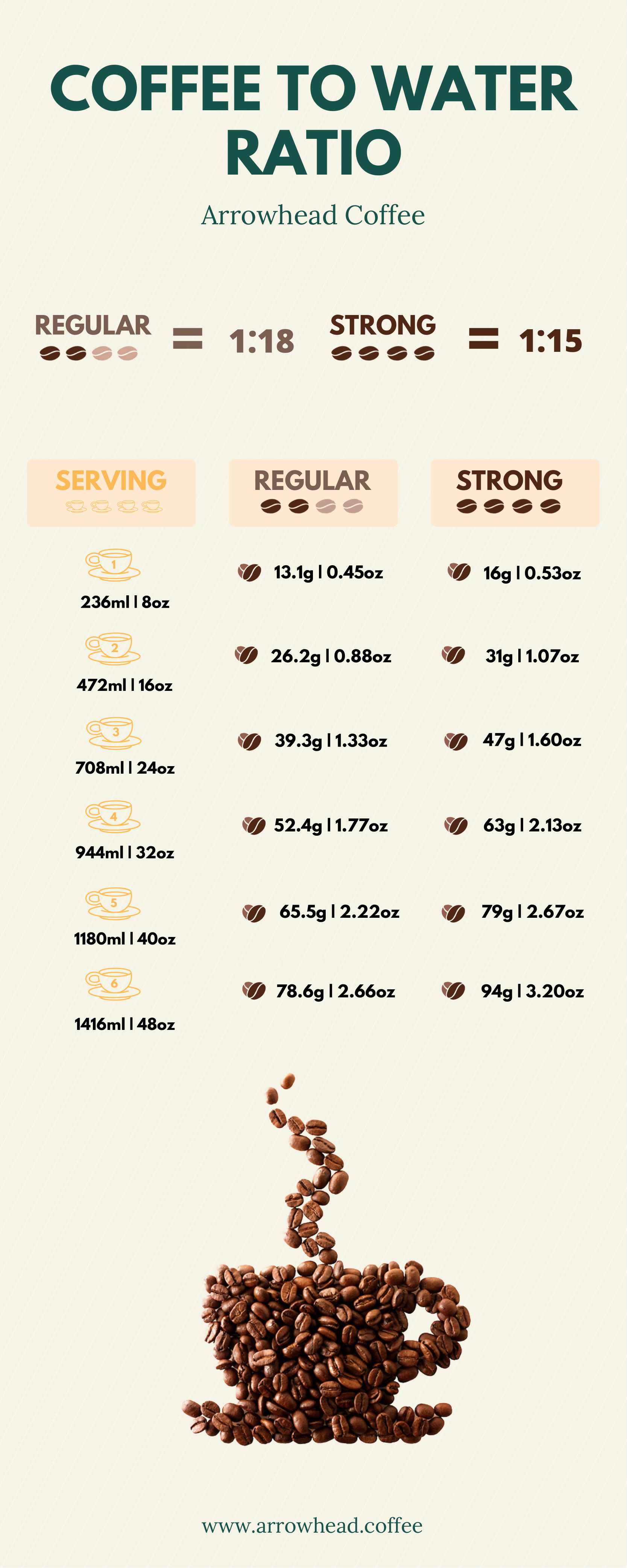 Coffee To Water Ratio Guide 2020 You Have Fresh Quality Coffee A By Nitish Sharma Medium