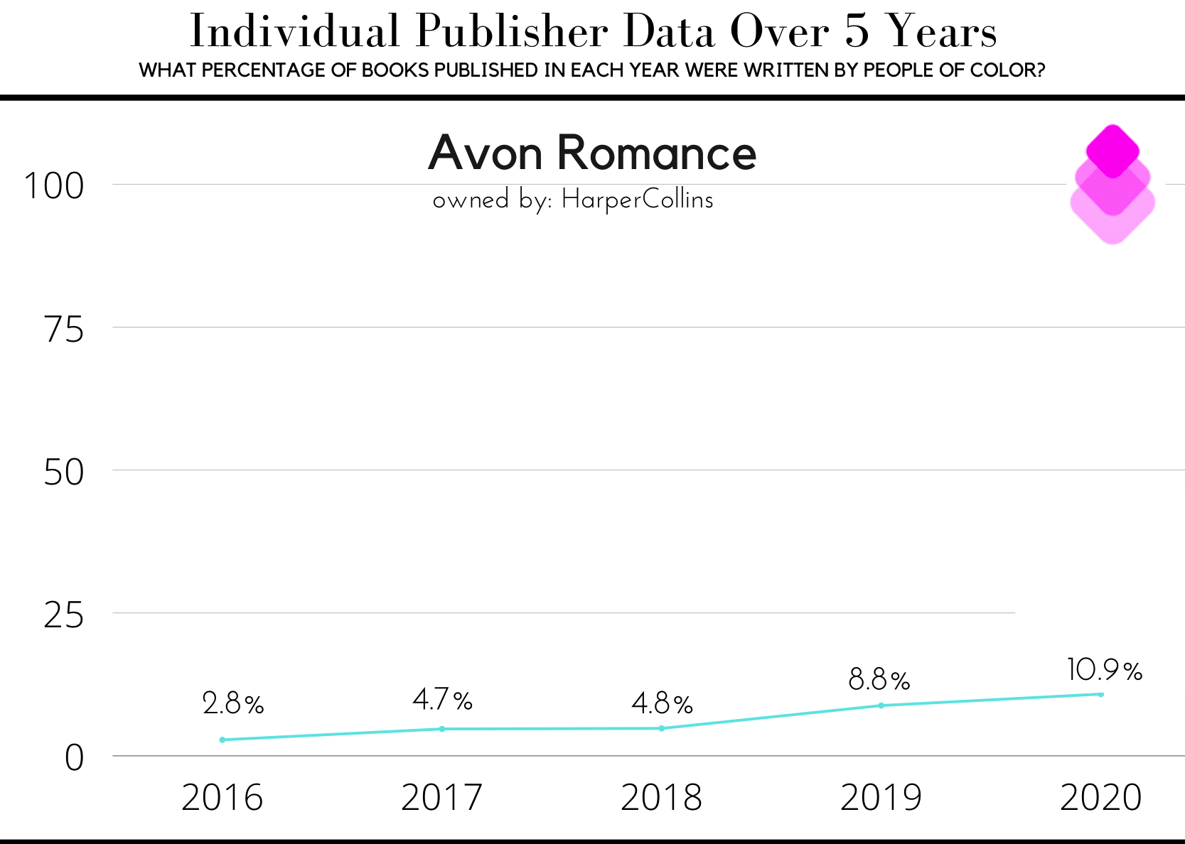Figure 1: Screenshot of page 3 of the 2020 Diversity Report. The figure shows a graph titled: Individual Publisher Data Overview. What Percentage of Books Published in Each Year Were Written by People of Color? The graph shows percentages from 2016 to 2020 for Avon Romance.