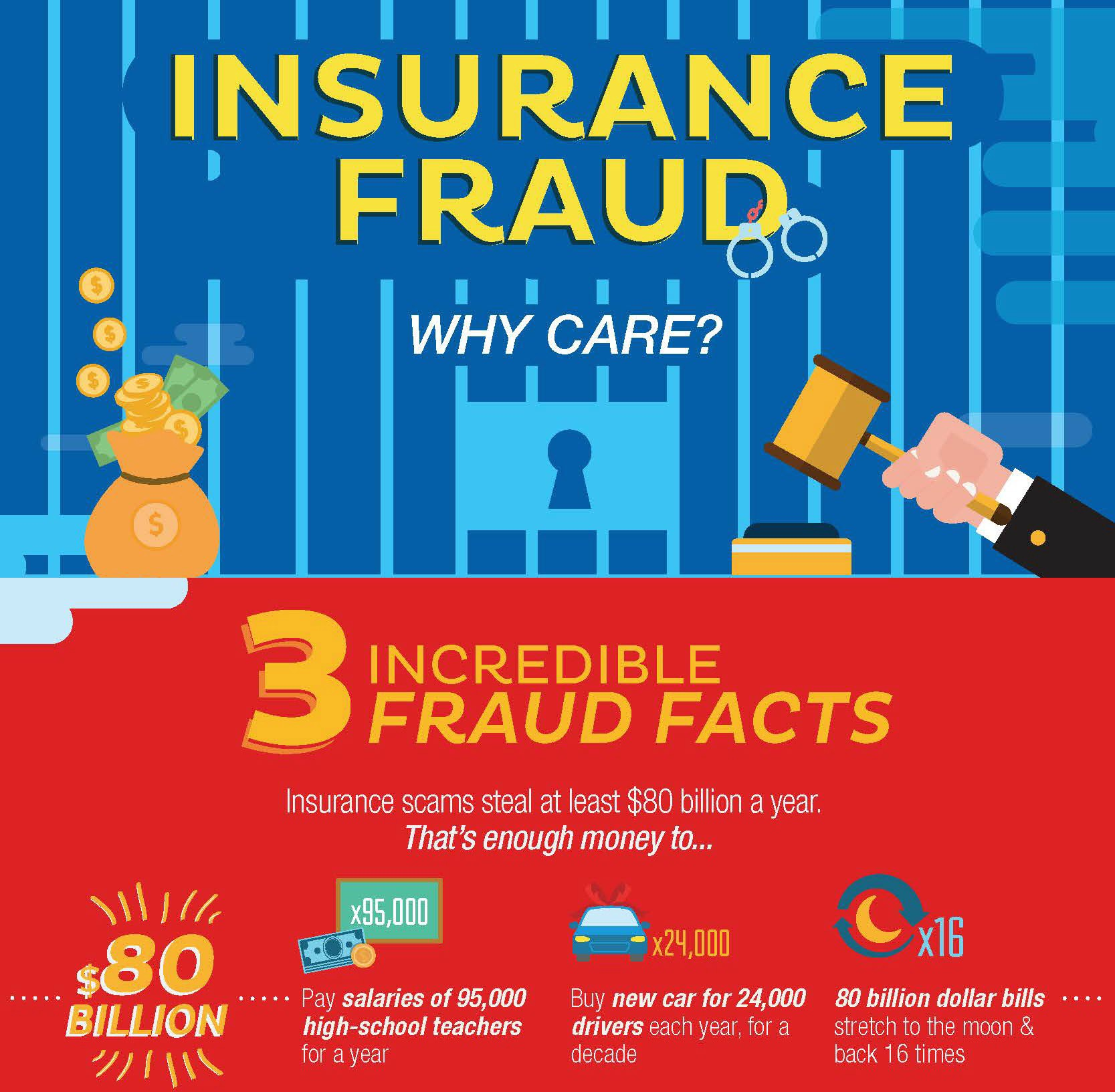 Graphic explaining 3 things $80 billion in insurance fraud per year could buy