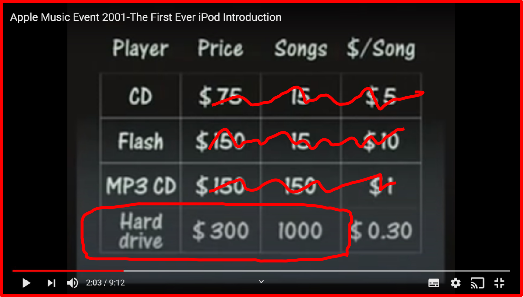 screenshot of price grid showing prices, number of songs, and cost per song highlighting hard drive player