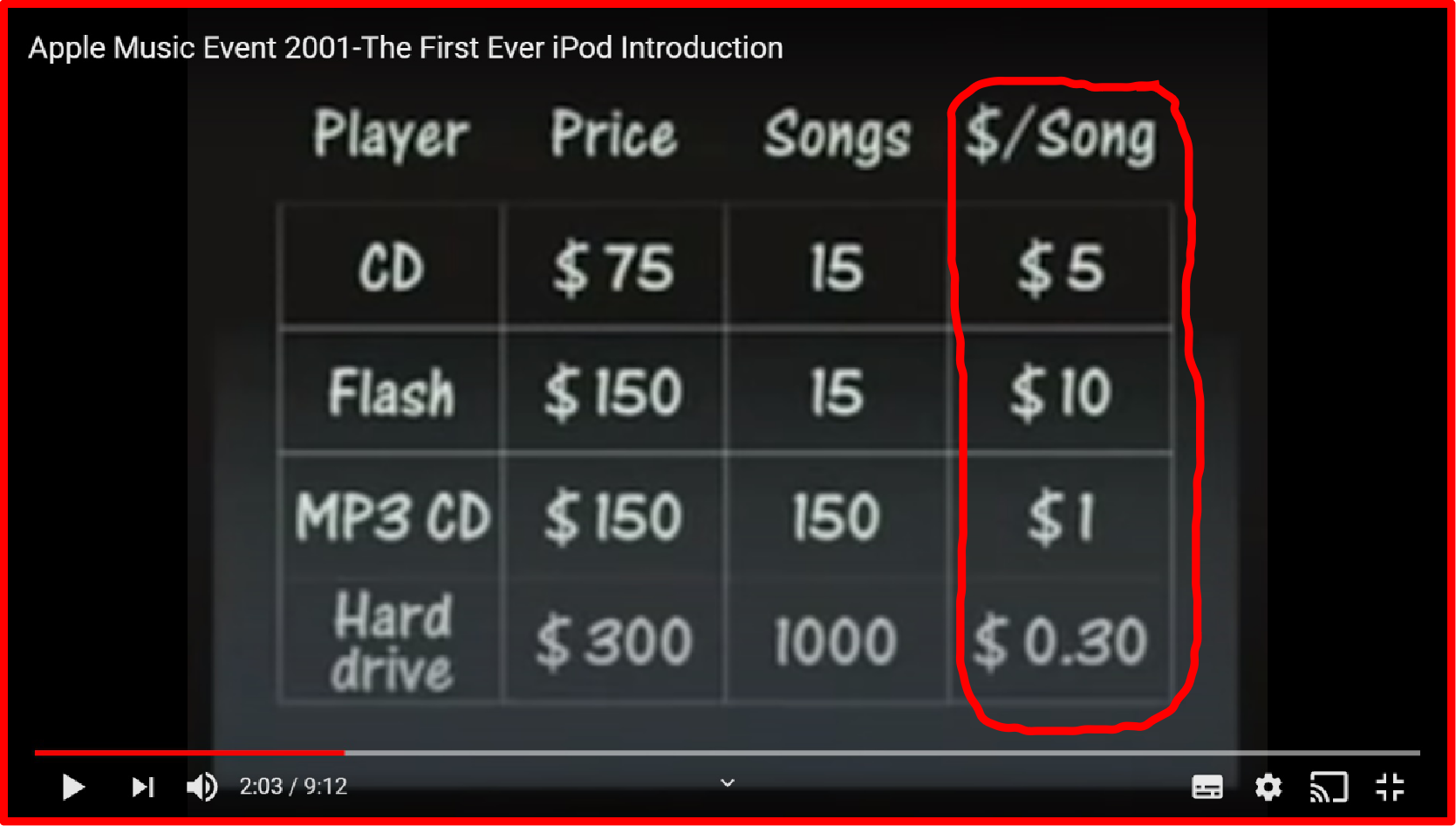 screenshot of price grid showing prices, number of songs, and cost per song highlighting cost per song for different media