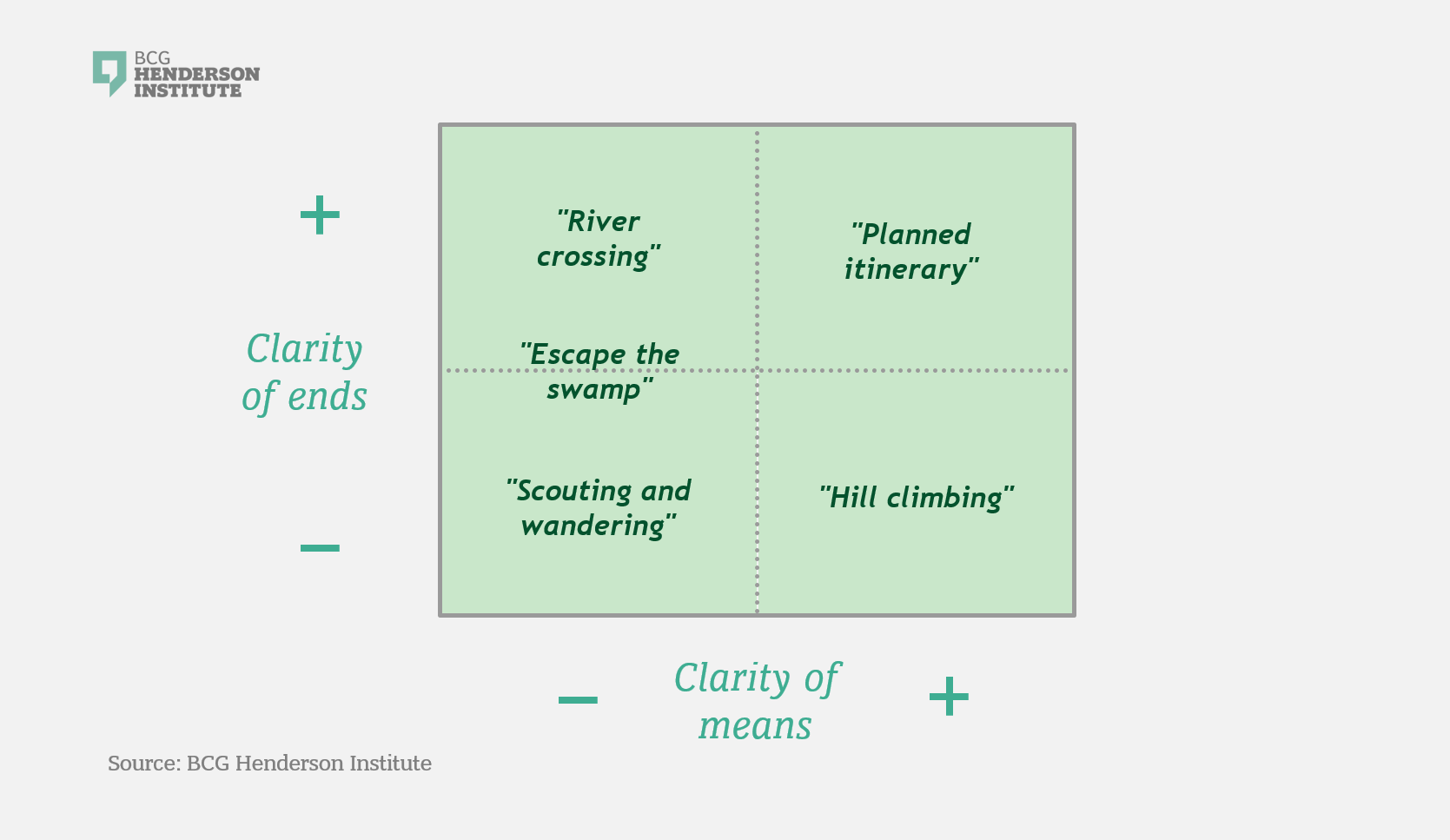 Your Change Needs a Strategy - BCG Henderson Institute