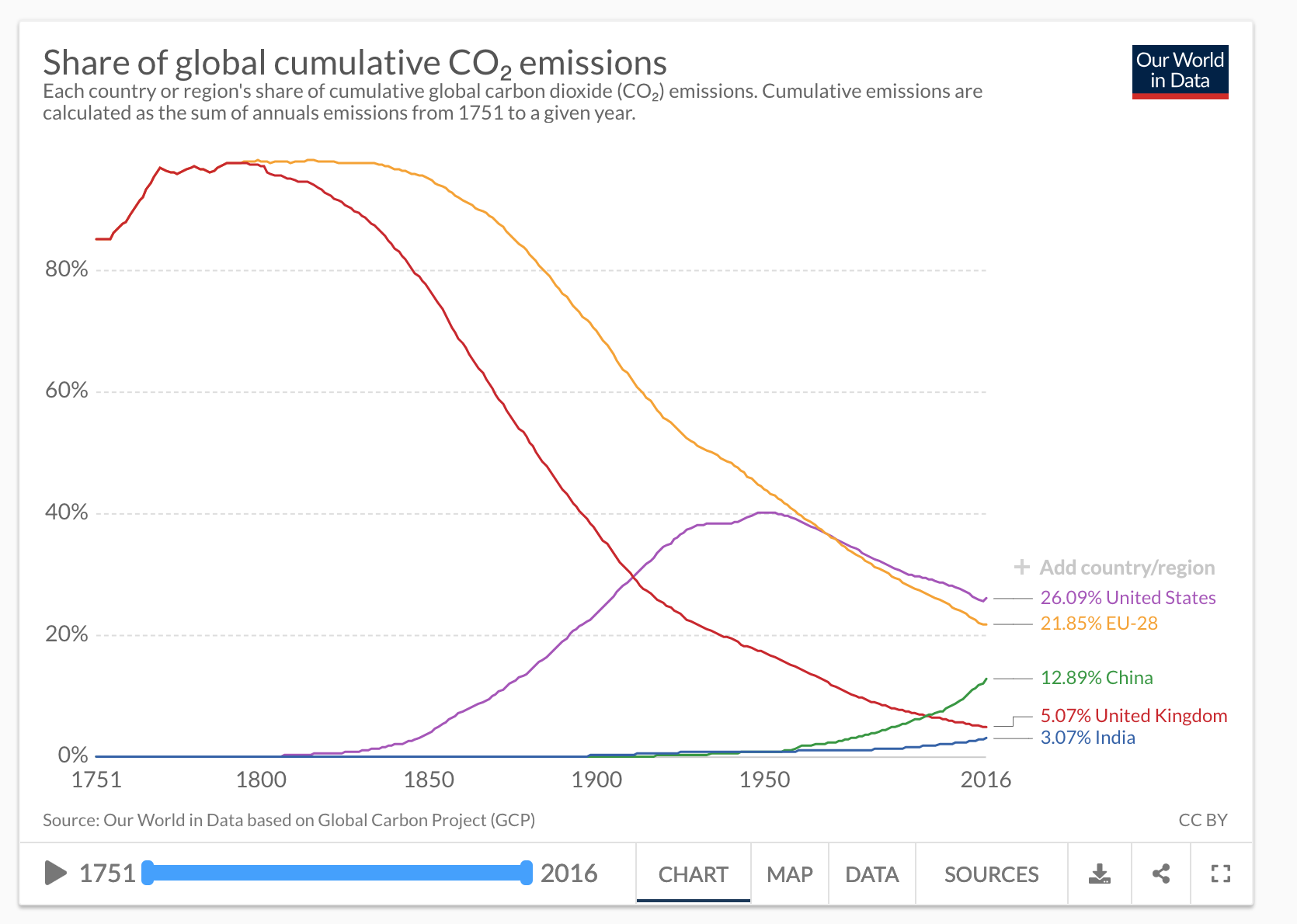Graph of total carbon emissions historical totals for major countries