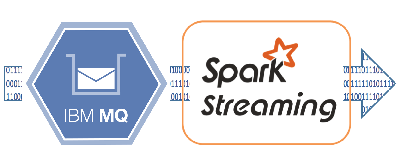 Processing Data from MQ with Spark Streaming: Part 1
