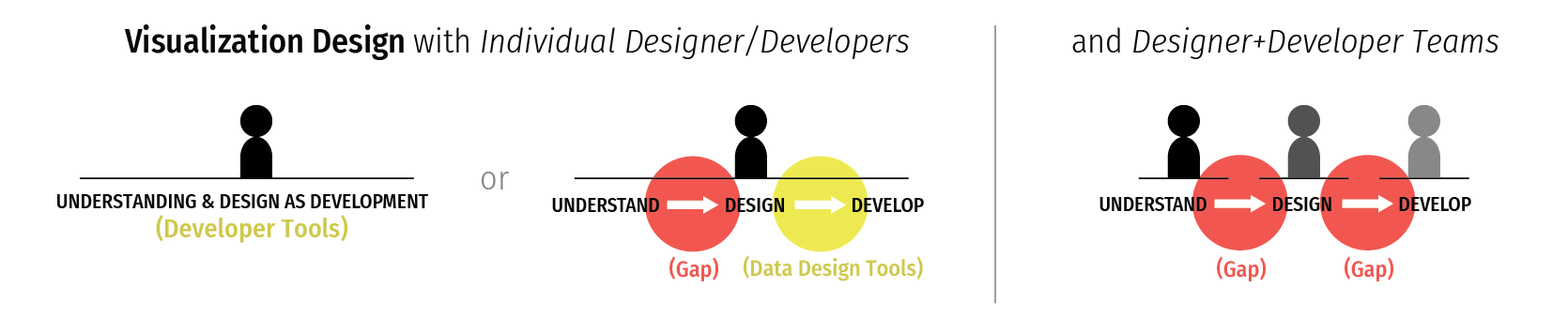There are gaps in commercial tool support for visualization design between data understanding, design, and development.