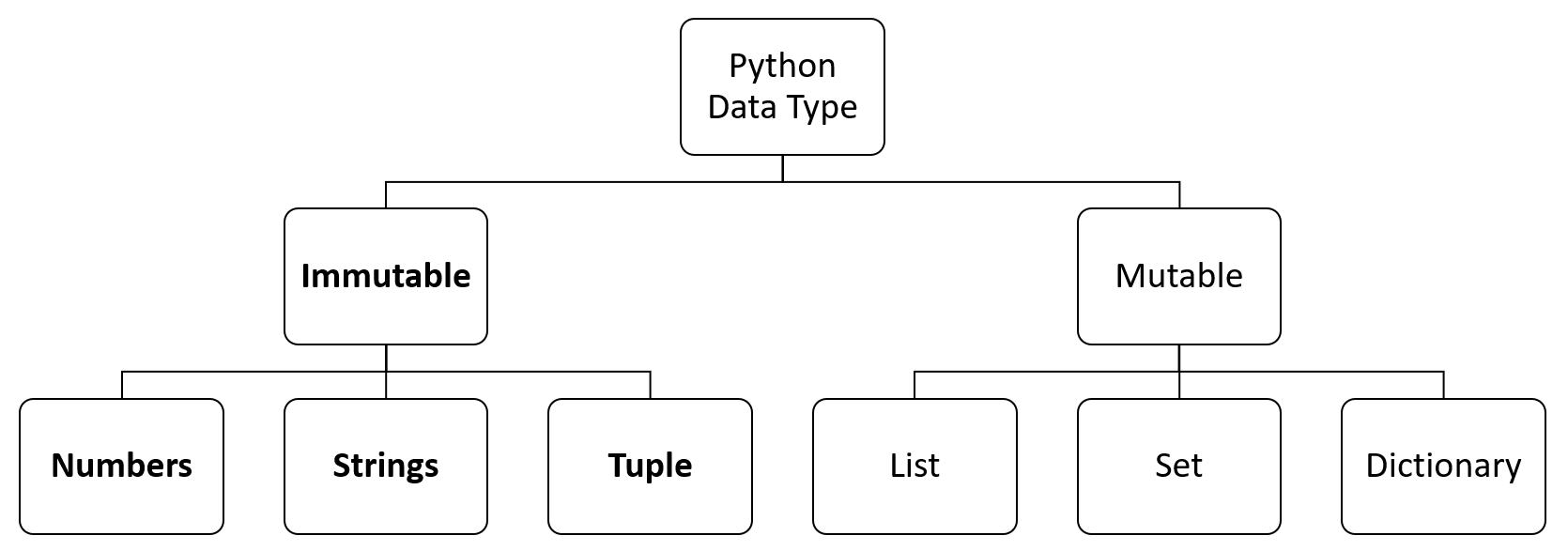 Python A Snake That Loves Objects By Laura Roudge Better Programming Medium