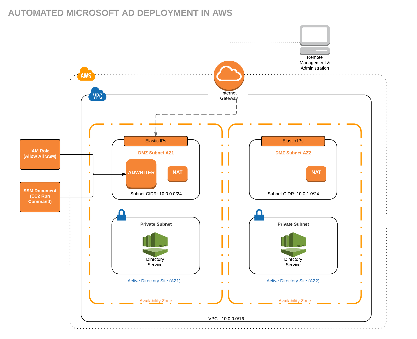 Deploying Windows AD in AWS using AWS Directory Service and