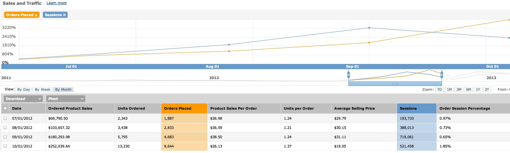 Post-deployment. Growth from $69 to $252k monthly in sales and a 3220% increase in orders.