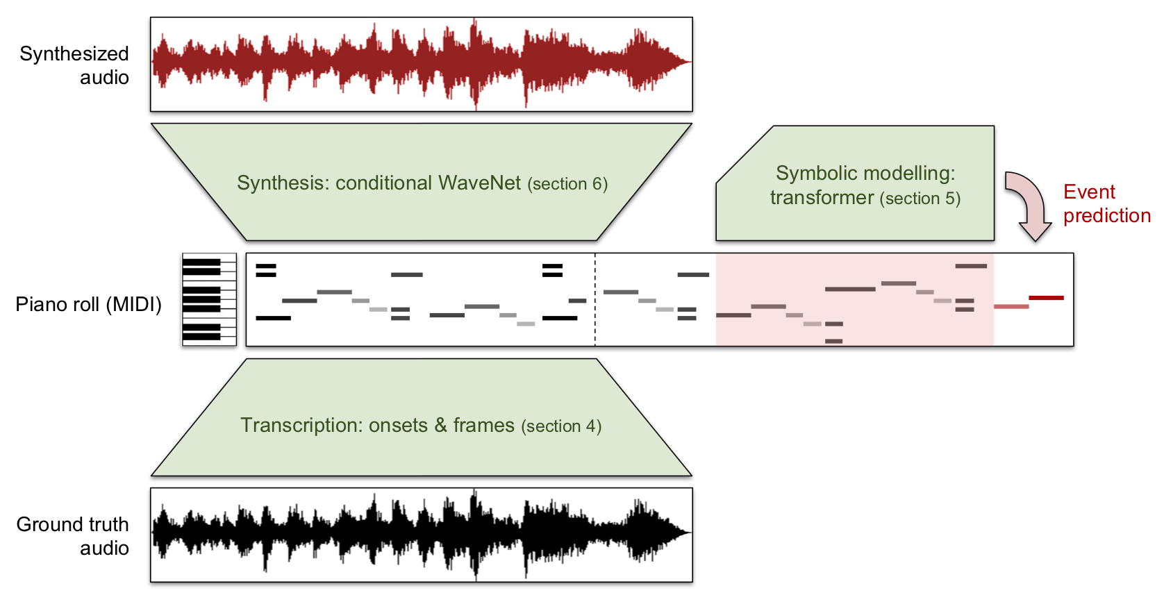 Generating Music With Artificial Intelligence - Towards Data