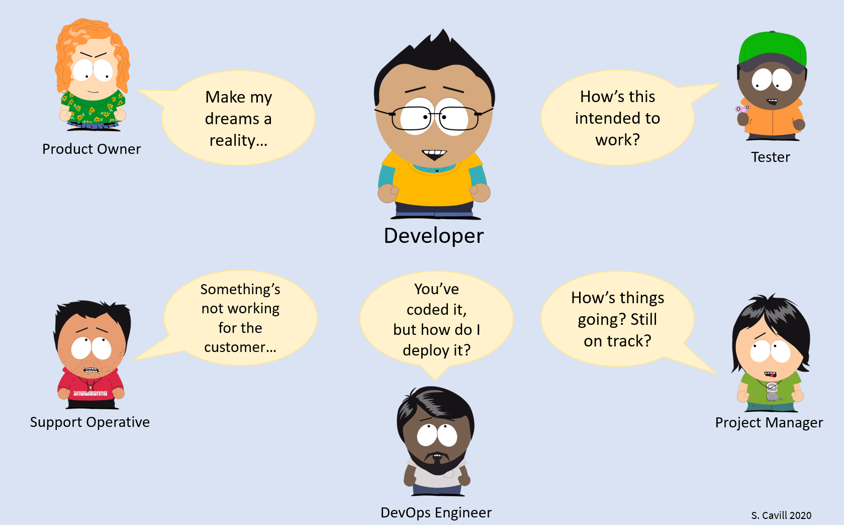 Developer surrounded by stakeholders telling him what they want