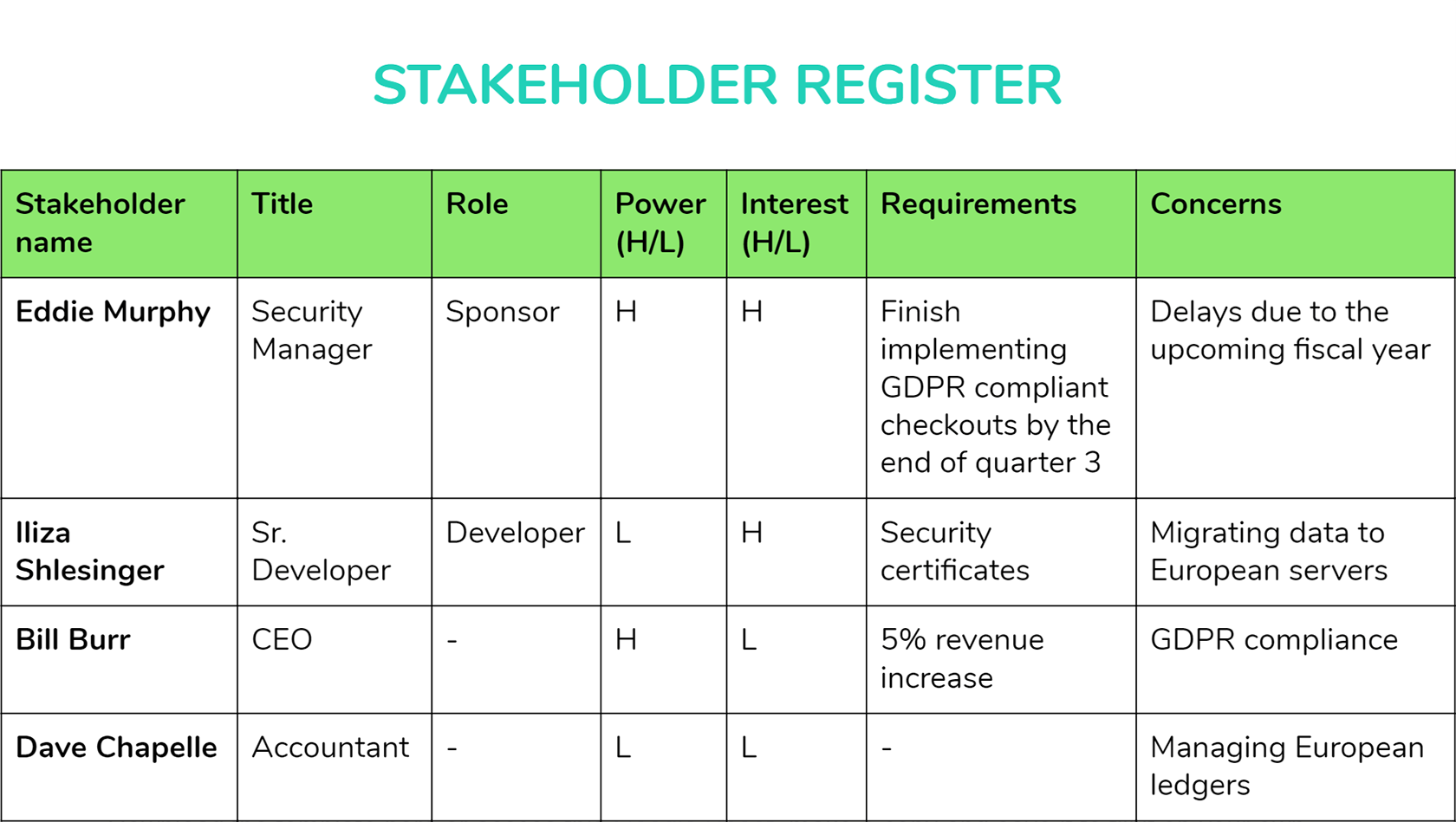 How to Create A Stakeholder Management Plan [+ Templates ...