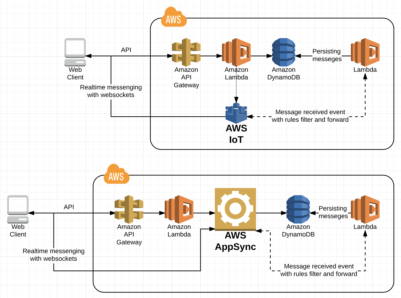 Realtime Serverless Web Apps with AWS - codeburst