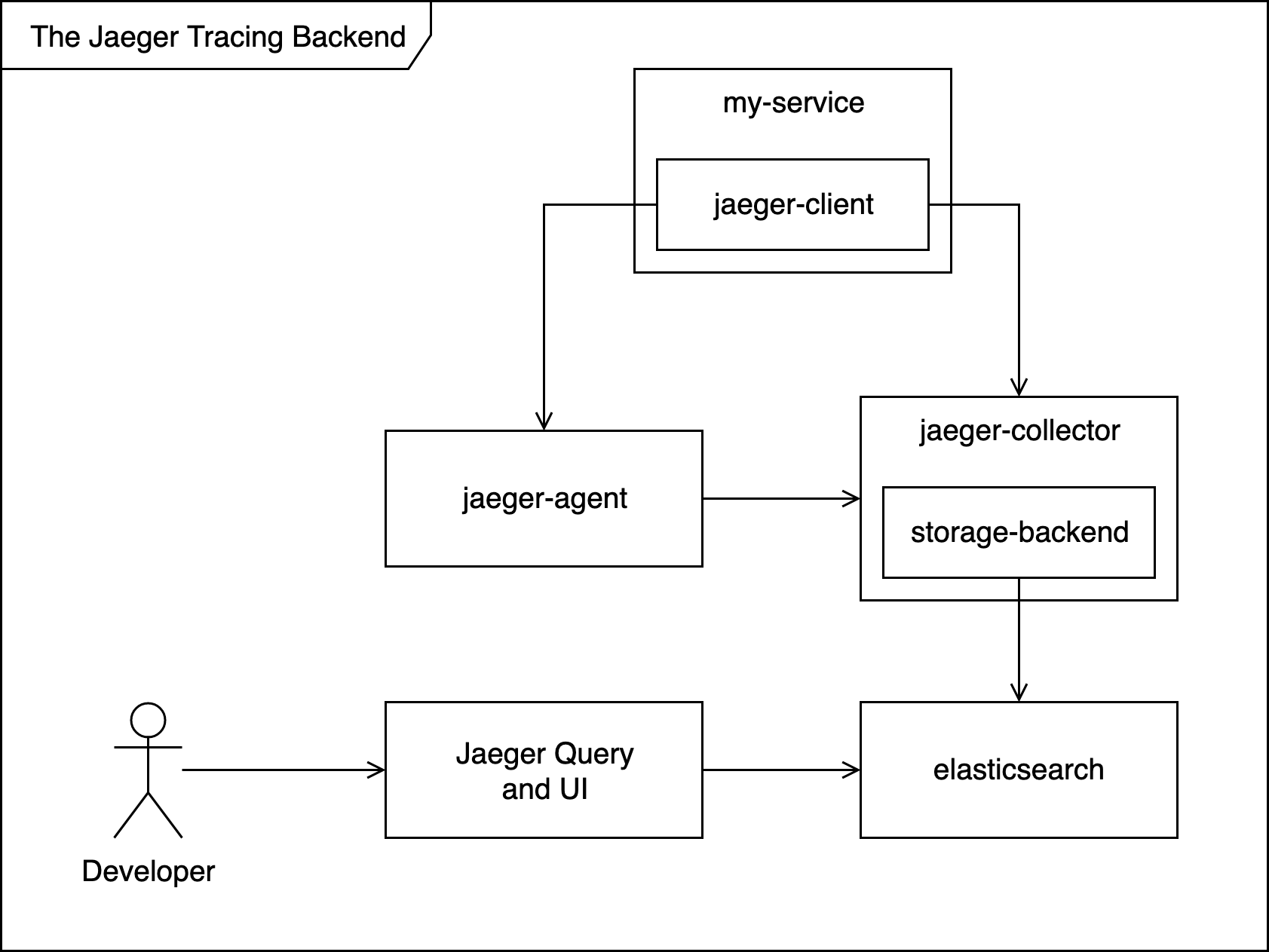 Microservices Observability with Distributed Tracing