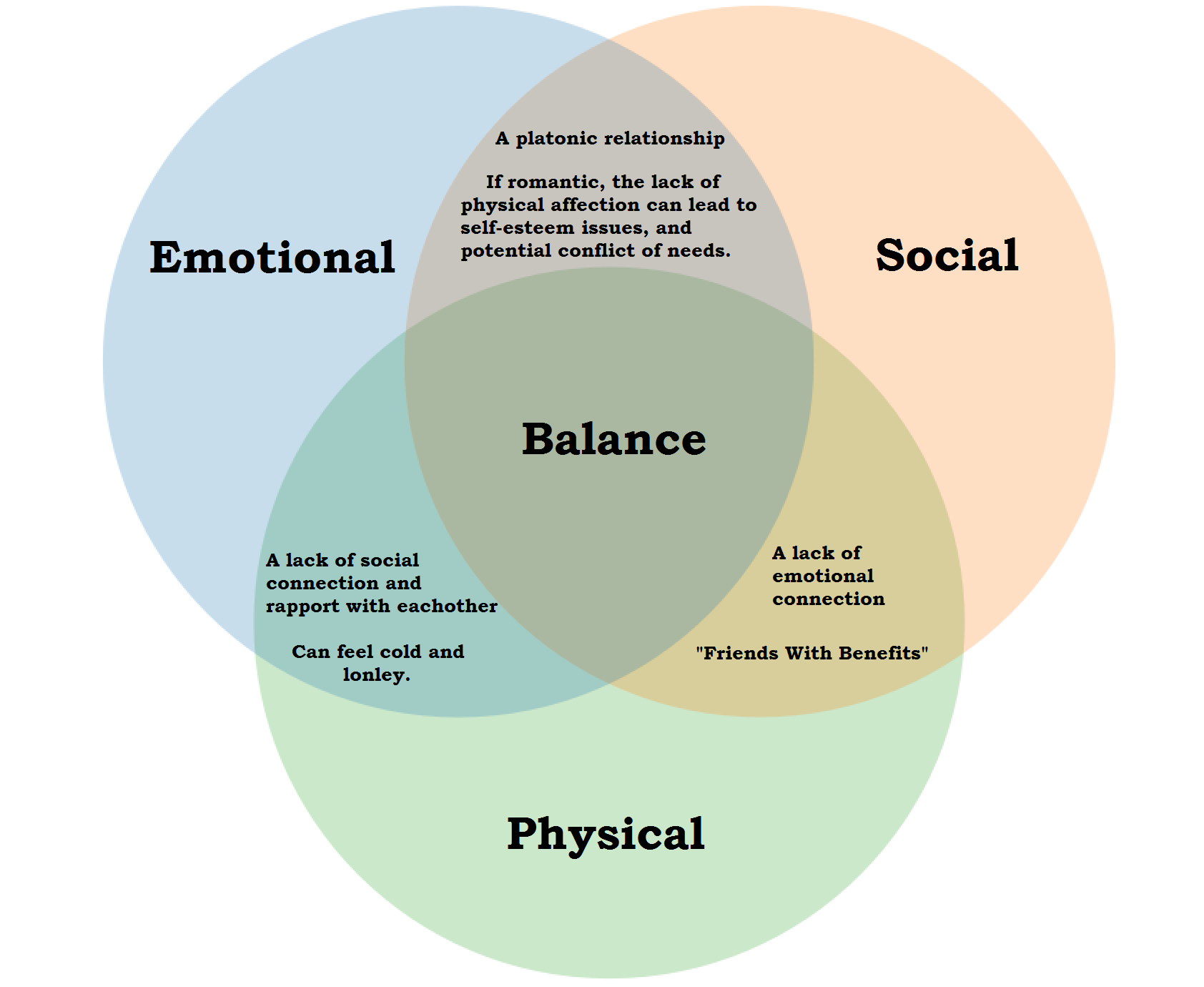 The Trinity of Relationships: Balancing the Body, Mind, and Soul
