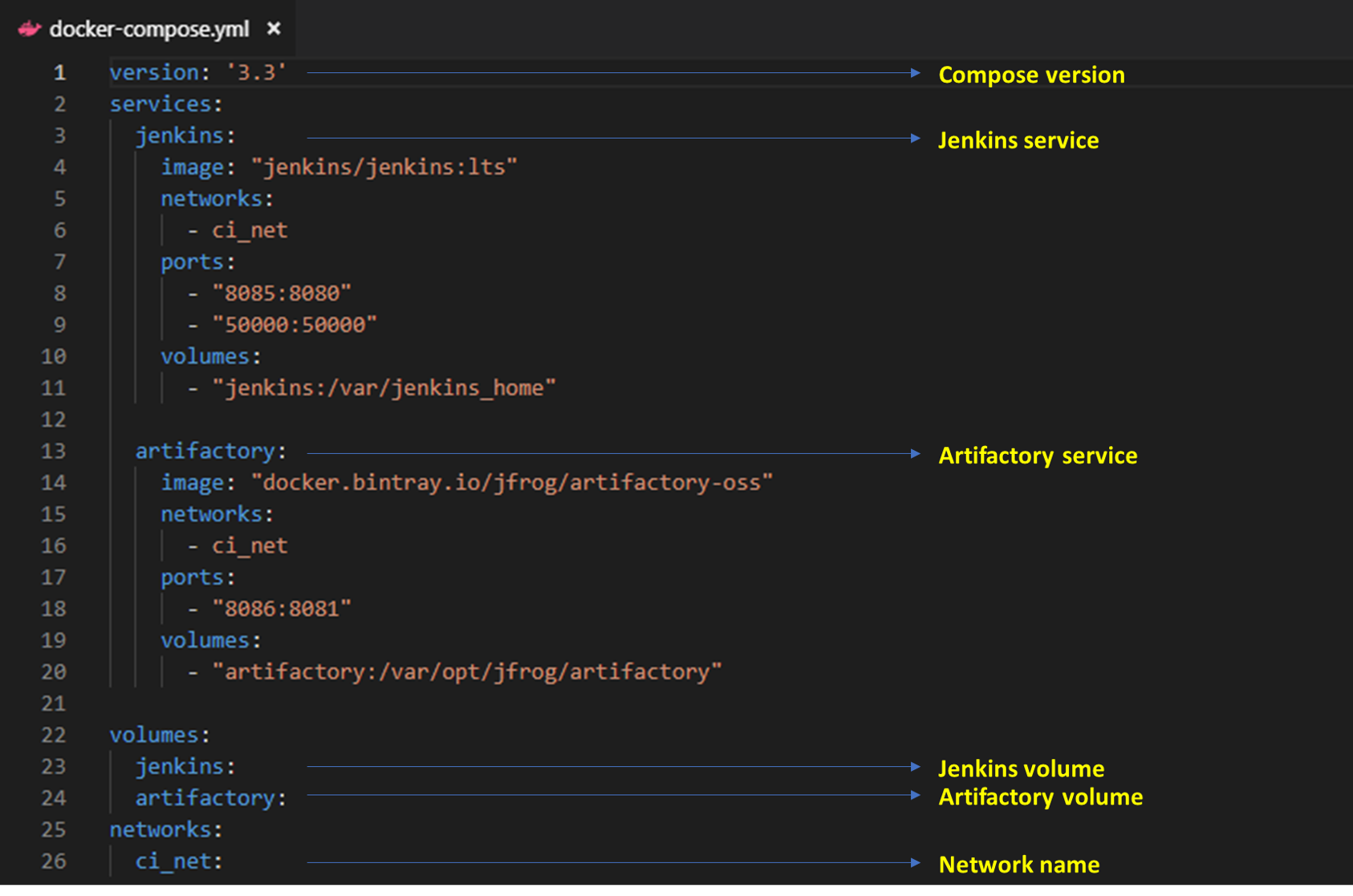 Setting up the Jenkins + Artifactory on Docker - Dinesh