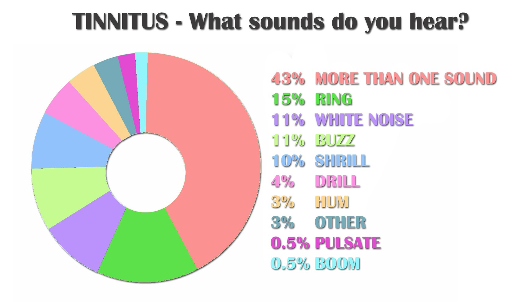 Tinnitus; Is There A Light At The End Of The Tunnel?