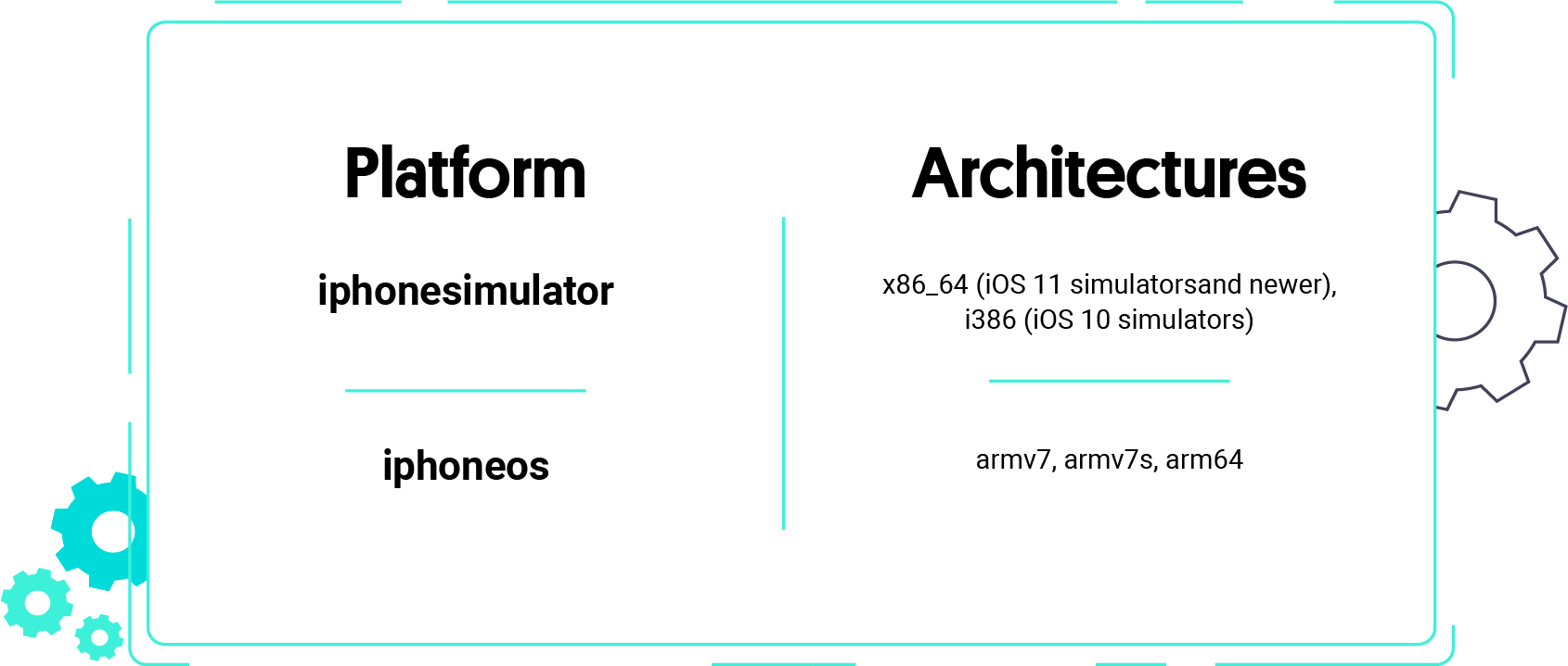 Here's a breakdown of the platforms together with their architectures.