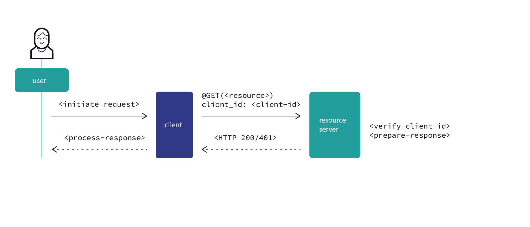 Android applications security — part 2, client-server