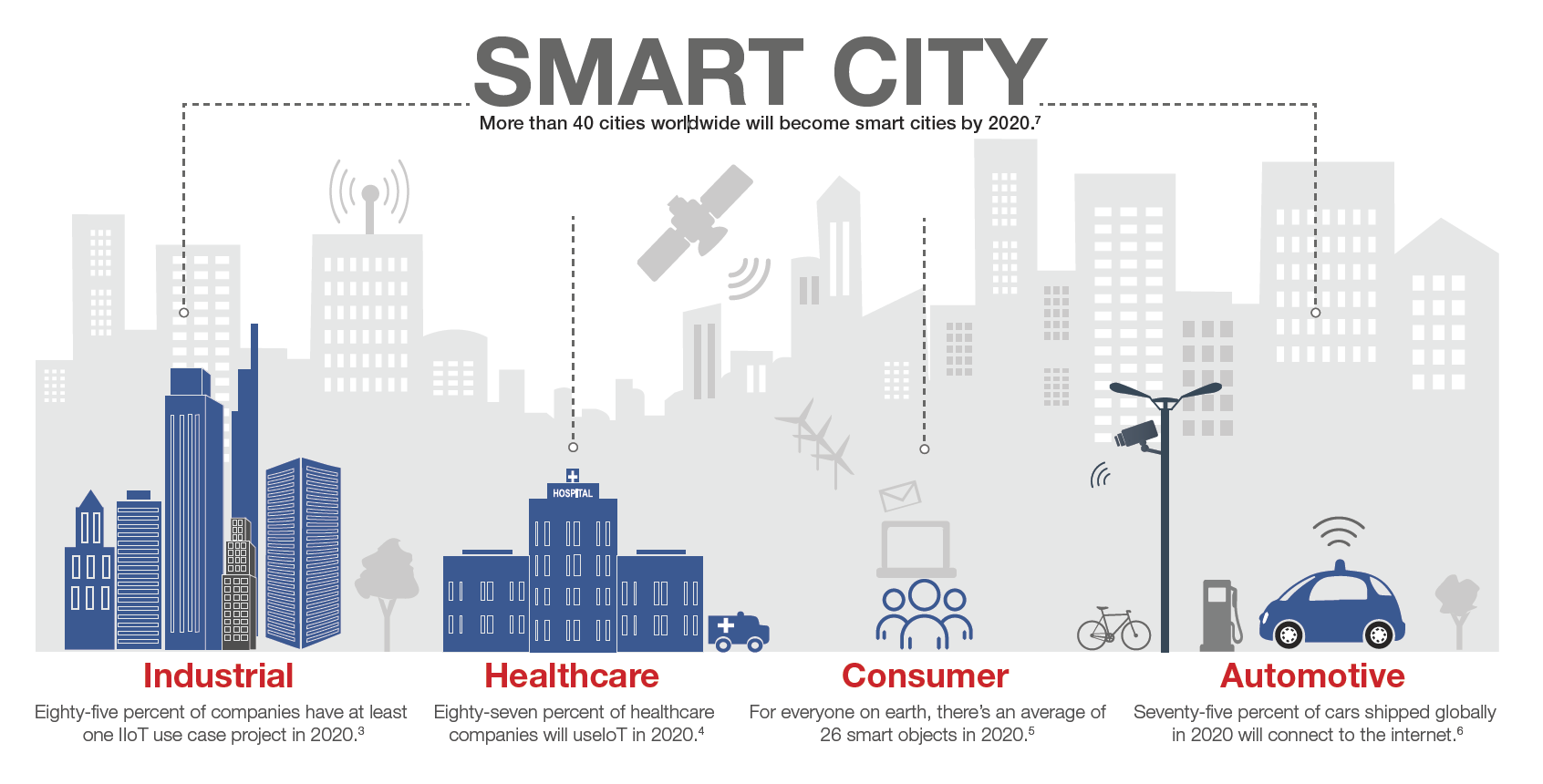 IoT is rapidly growing in every vertical