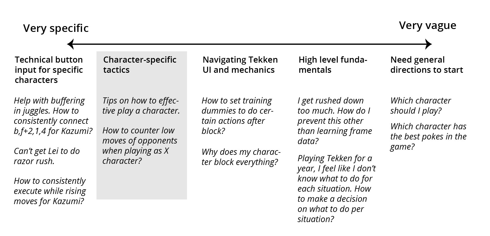 Summary of the sticky notes, shows 5 columns of questions players tend to ask when learning Tekken.