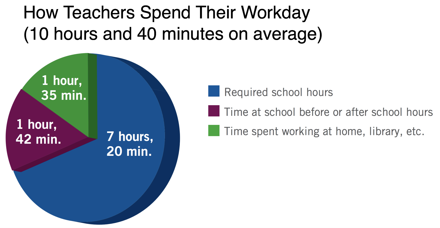 Teachers Work too Much and Why You Should Care  - Matthew