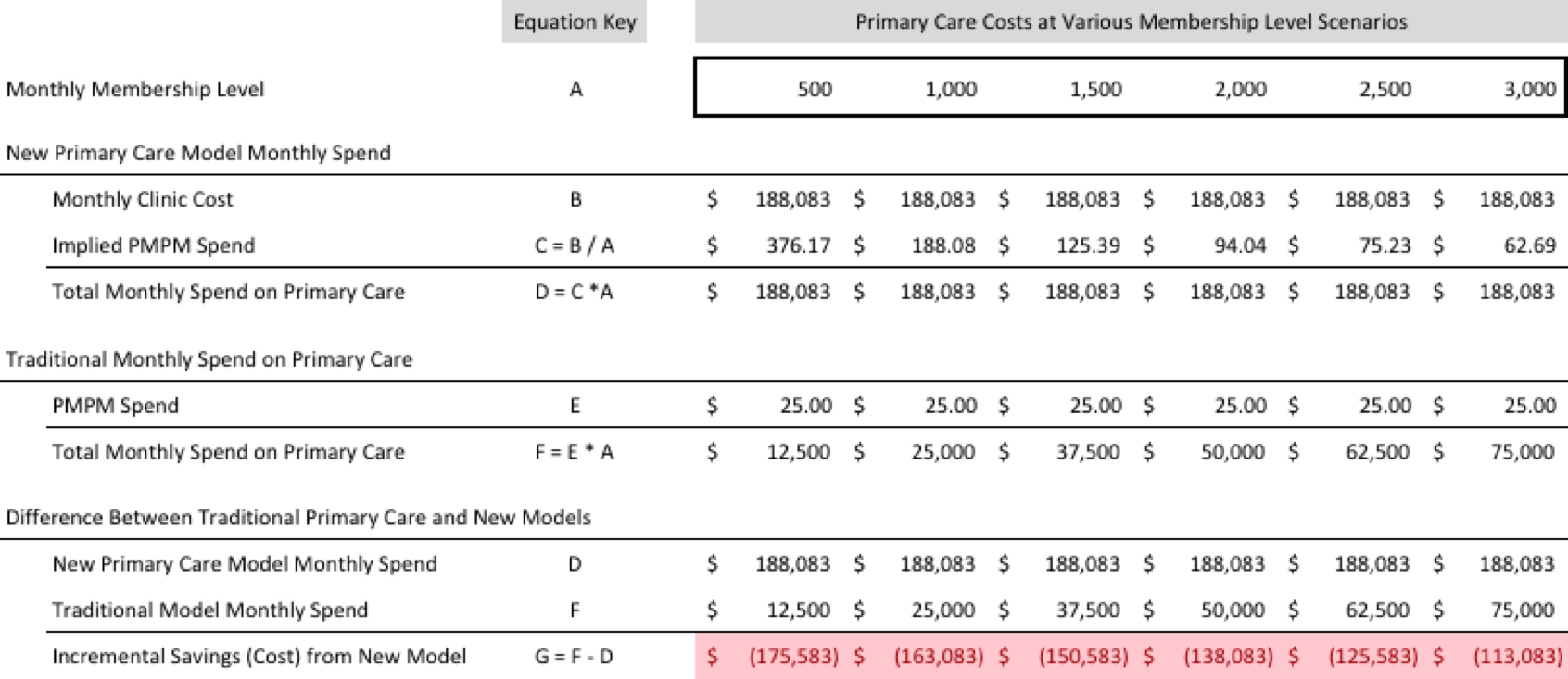 The Cost Equation for New Primary Care Models in Existing