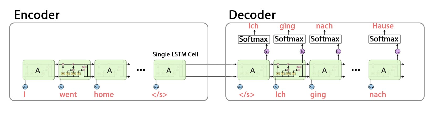 Neural Machine Translator with Less than 50 lines of Code +