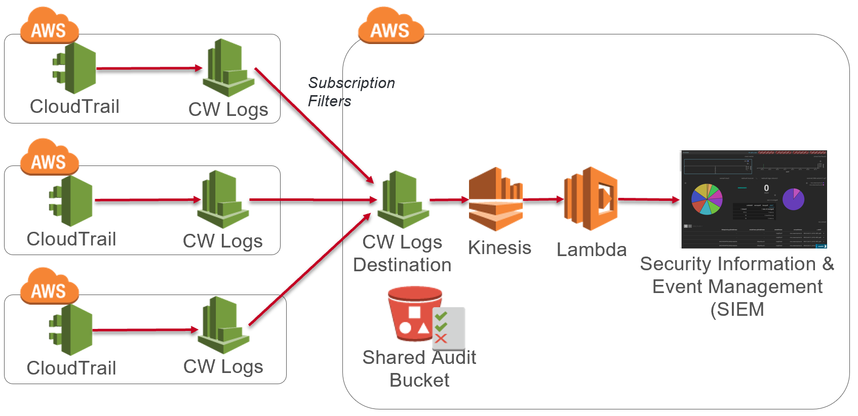 Real-time Log streaming with CloudTrail and CloudWatch Logs