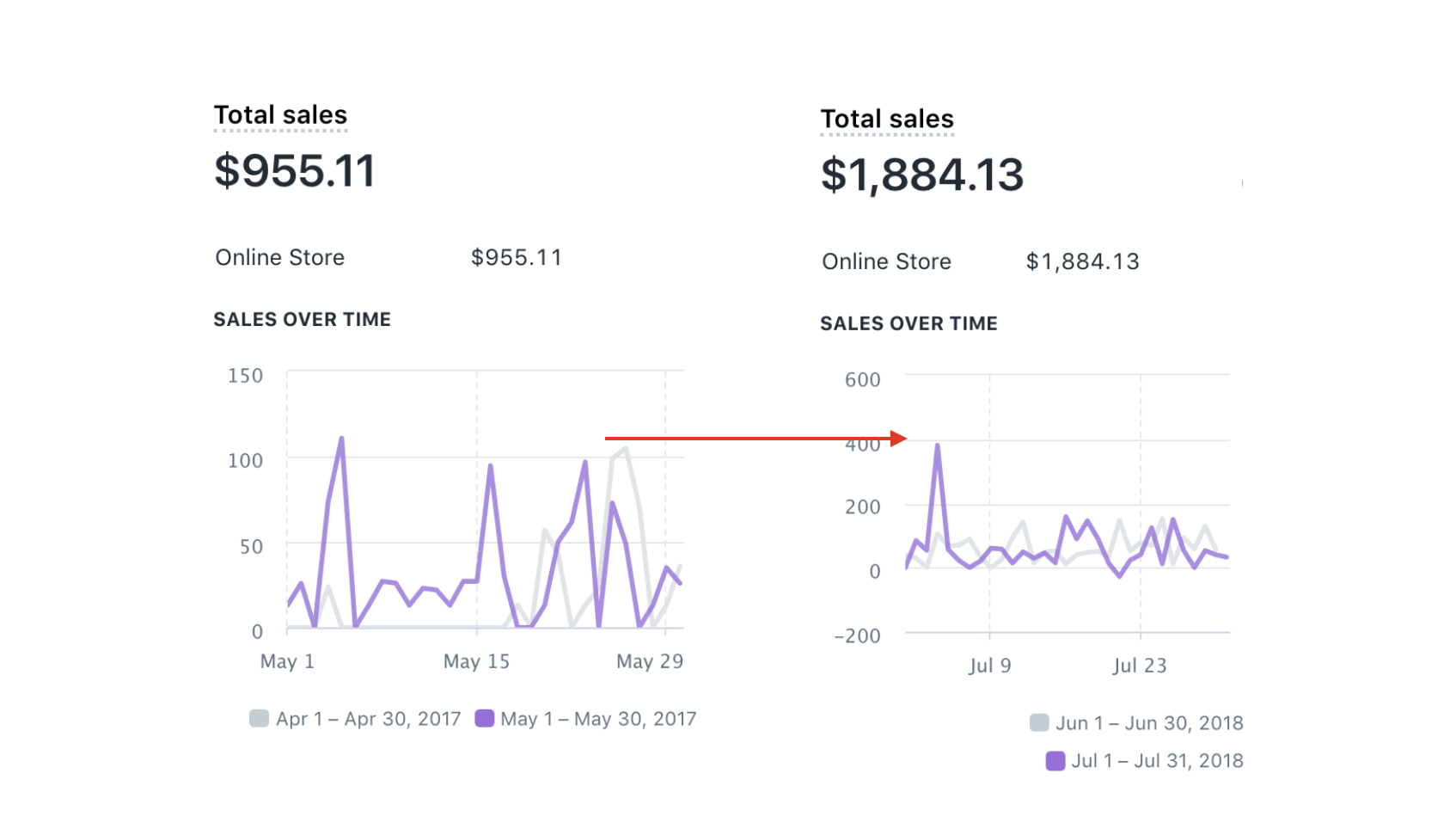 How I Make $3,500 a Month From My Instagram Account