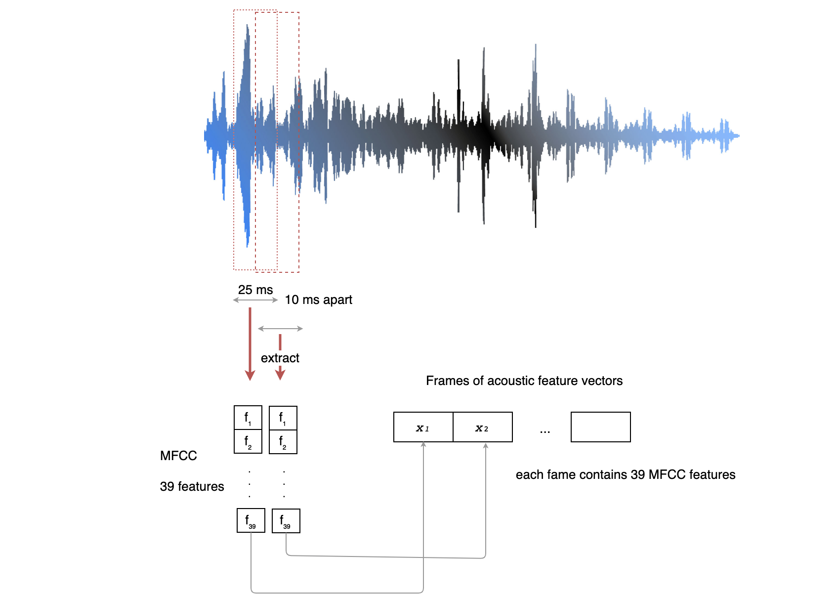 Speech Recognition — Feature Extraction MFCC & PLP