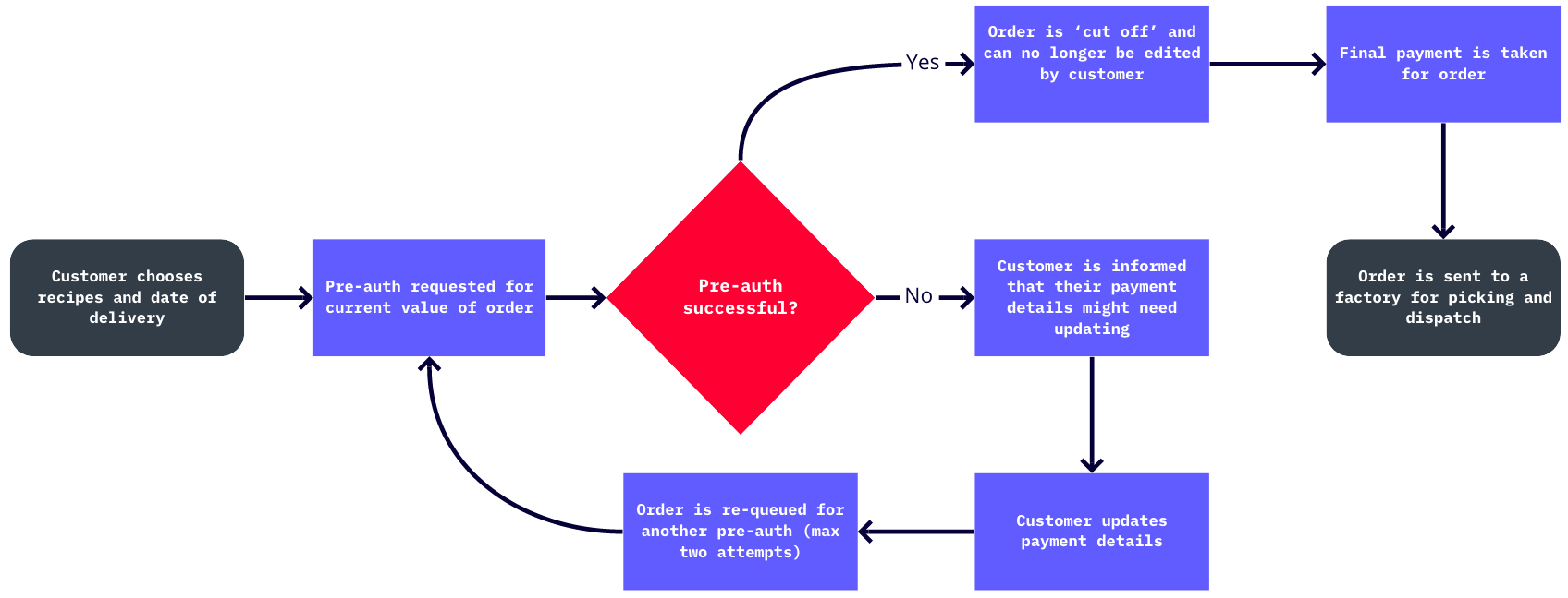 The pre-auth process