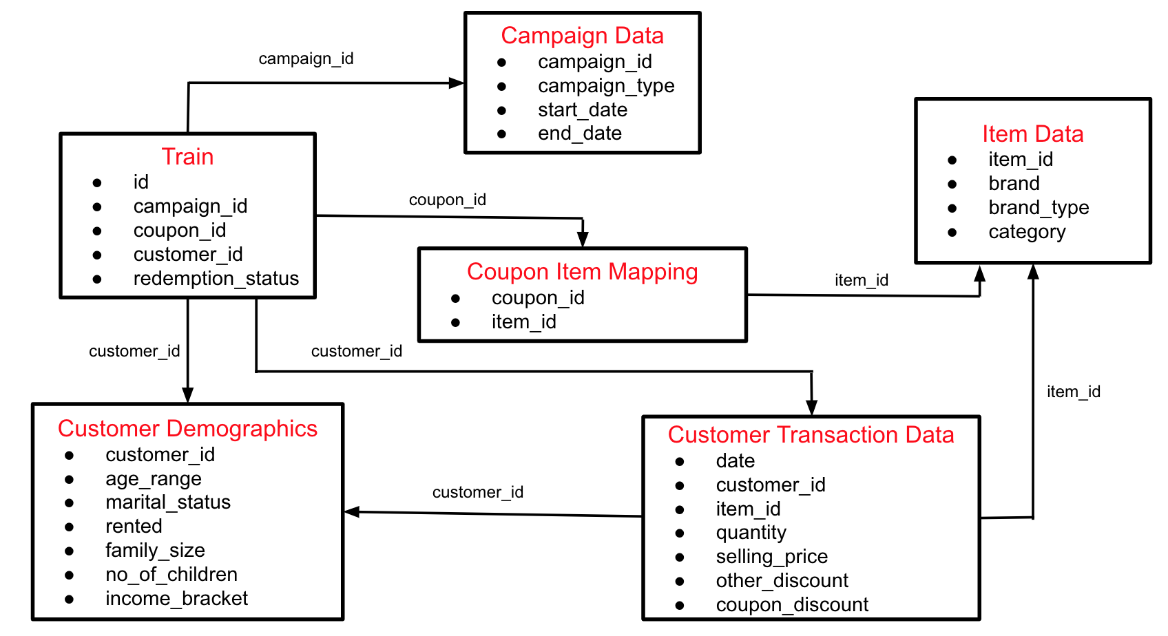 Are You Using Enough Coupons Building Models To Predict A Coupon By Yeonjoo Smith Towards Data Science