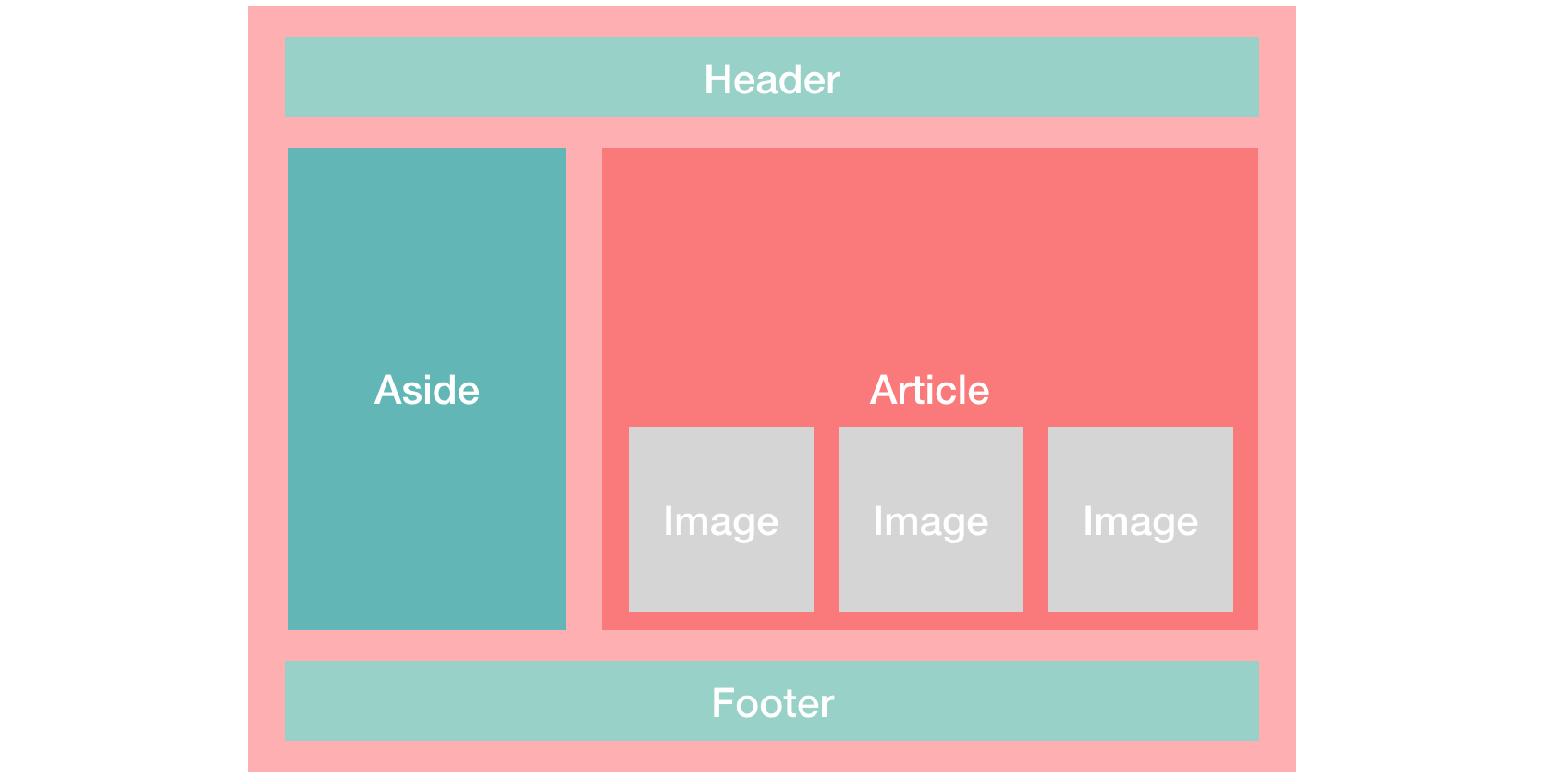 How I Use Css Grid And Flexbox To Create A One Page Website By Aliceyt The Startup Medium
