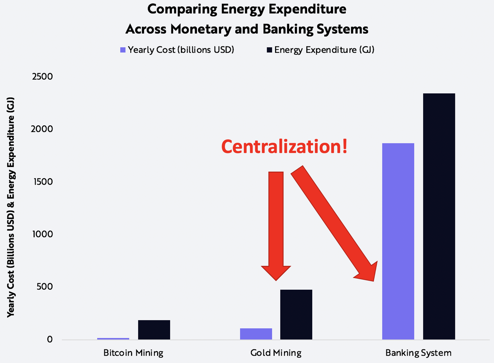 The cost of the centralized financial industry versus decentralization