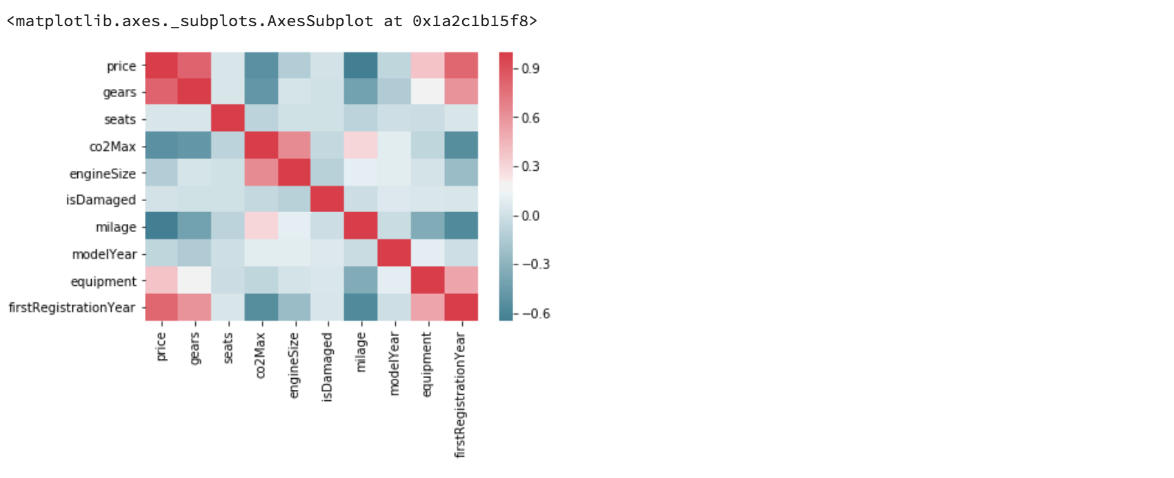 A Guide to Pandas and Matplotlib for Data Exploration