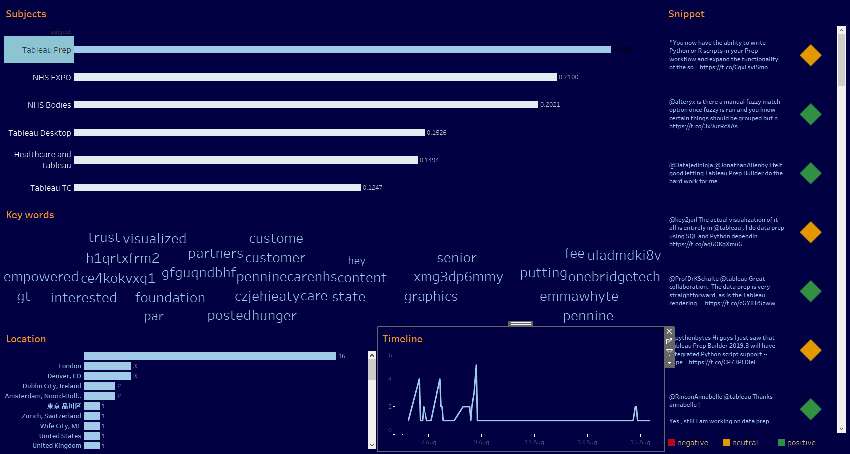 Analyse Social Media with Tableau Prep Builder Part 1 — my