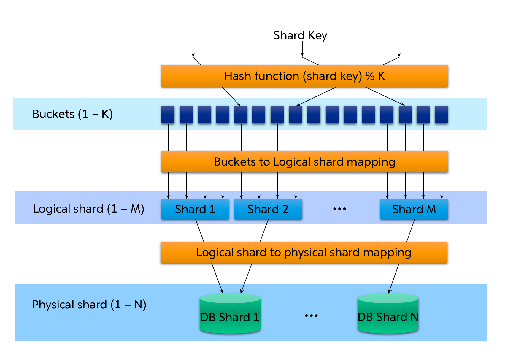 Application Design Considerations for Sharding High Volume