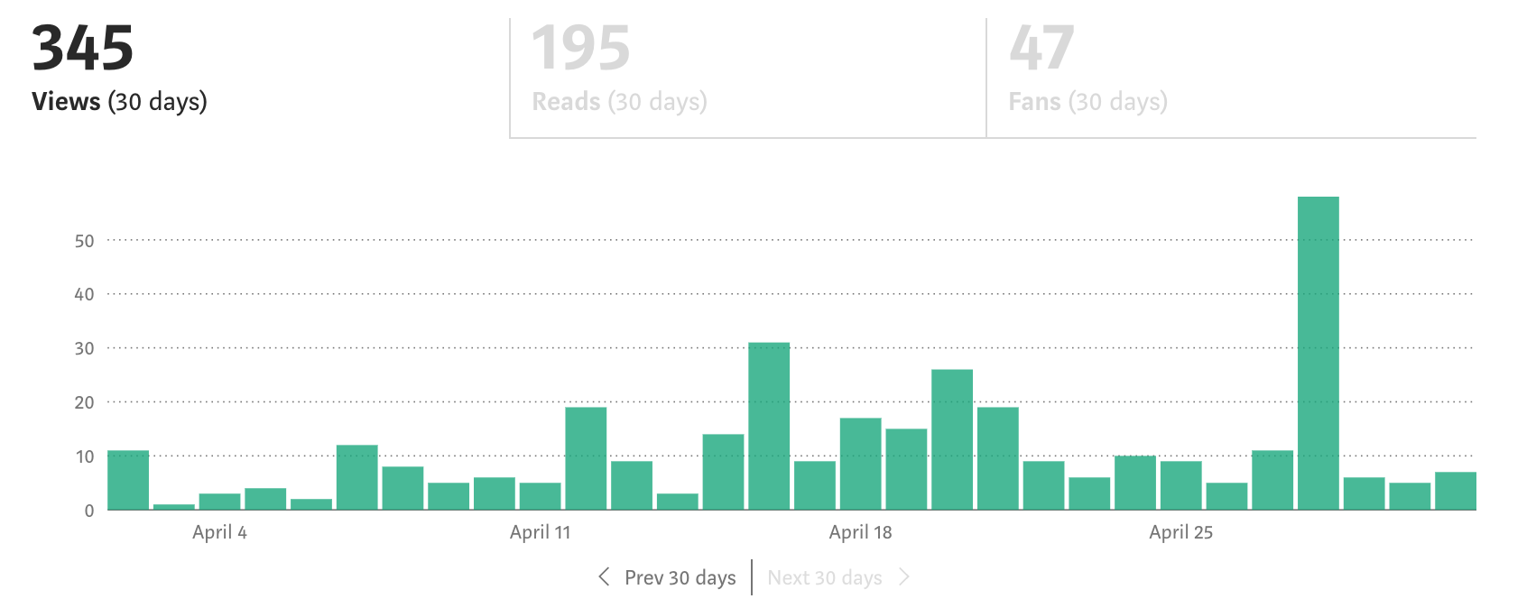 Screenshot of the author's stats in April 2021.