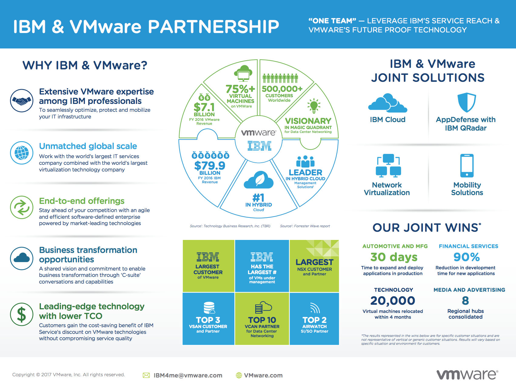IBM Cloud for VMware Solutions Overview - Julia Nash - Medium