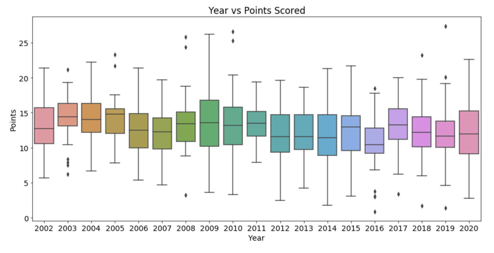 Predicting NBA Rookie Stats with Machine Learning - Towards