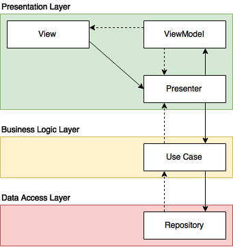Android App Architecture Ground Up - AndroidPub