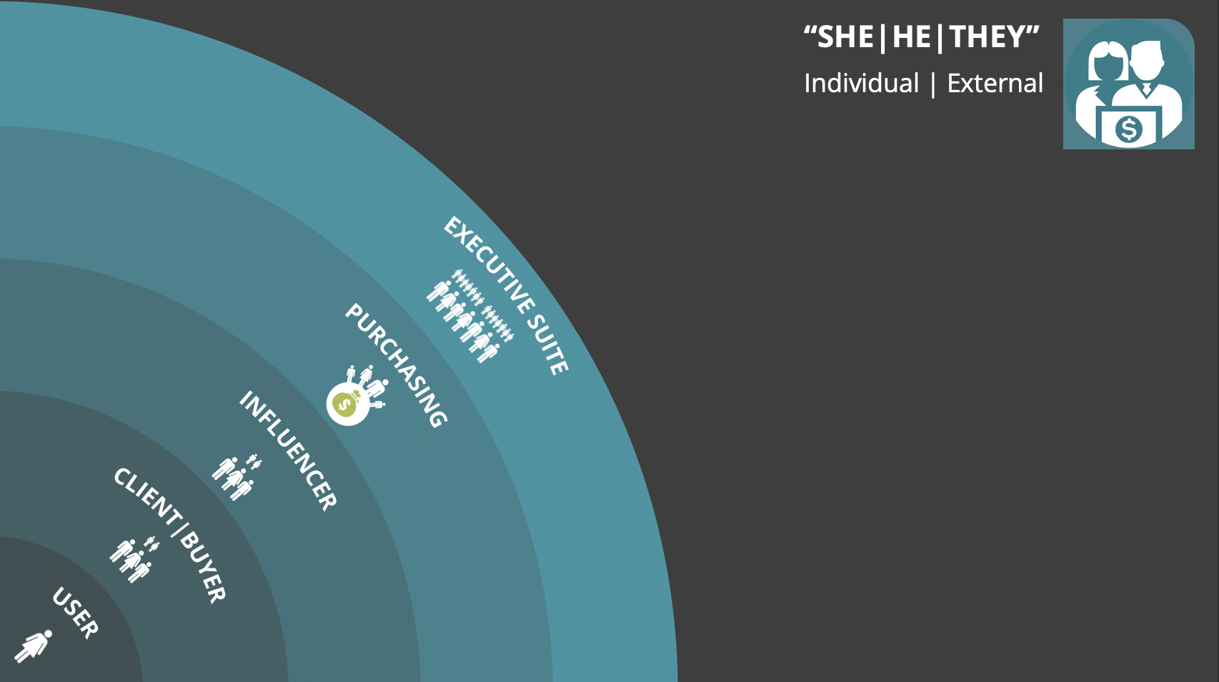Nested Semi-Circles of External Individuals | CXO > Purchasing > Influencer > Client Buyer > User / Consumer