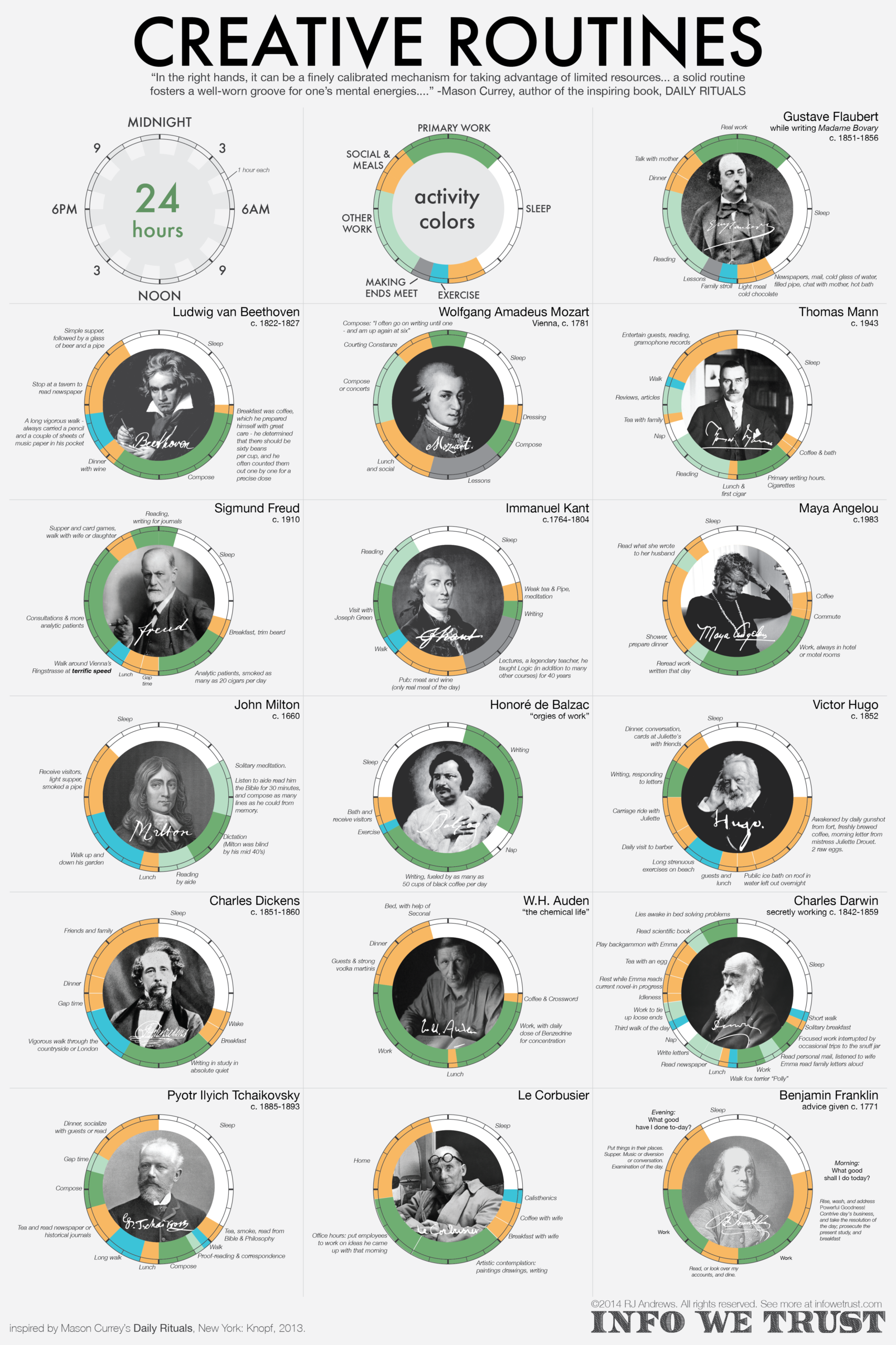 Creative routines by RJ Andrews. Comparing life habits of creatives like Mozart and Charles Dickens.