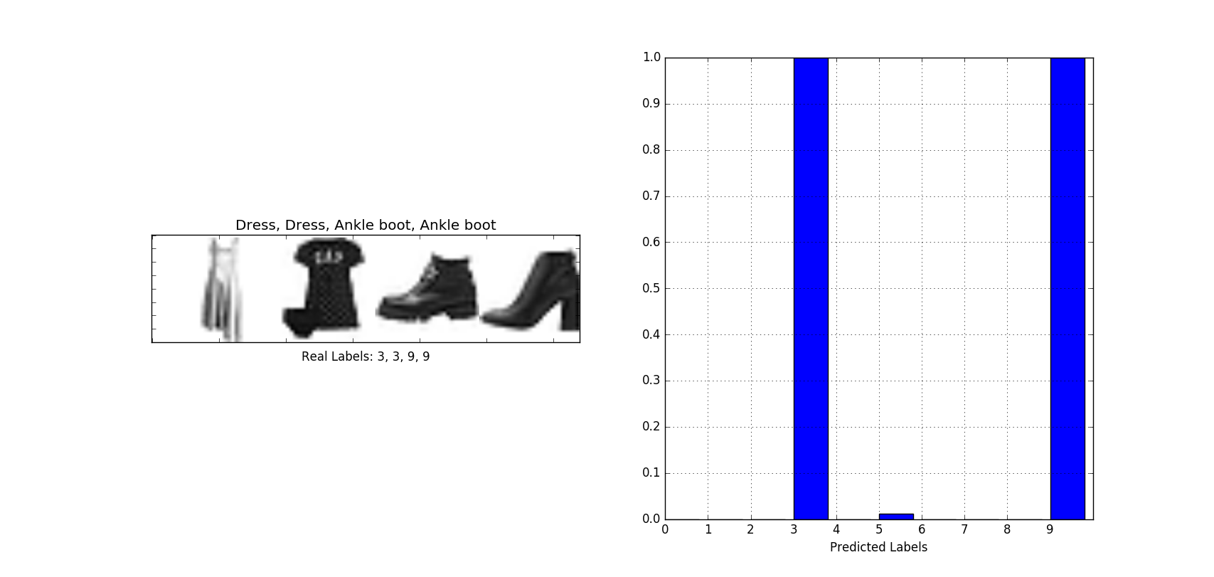 This is an image of Versatile Keras Multi Label Text Classification