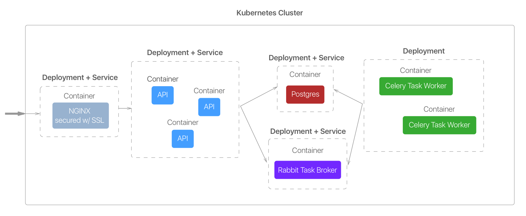A Survival Guide for Containerizing your Infrastructure