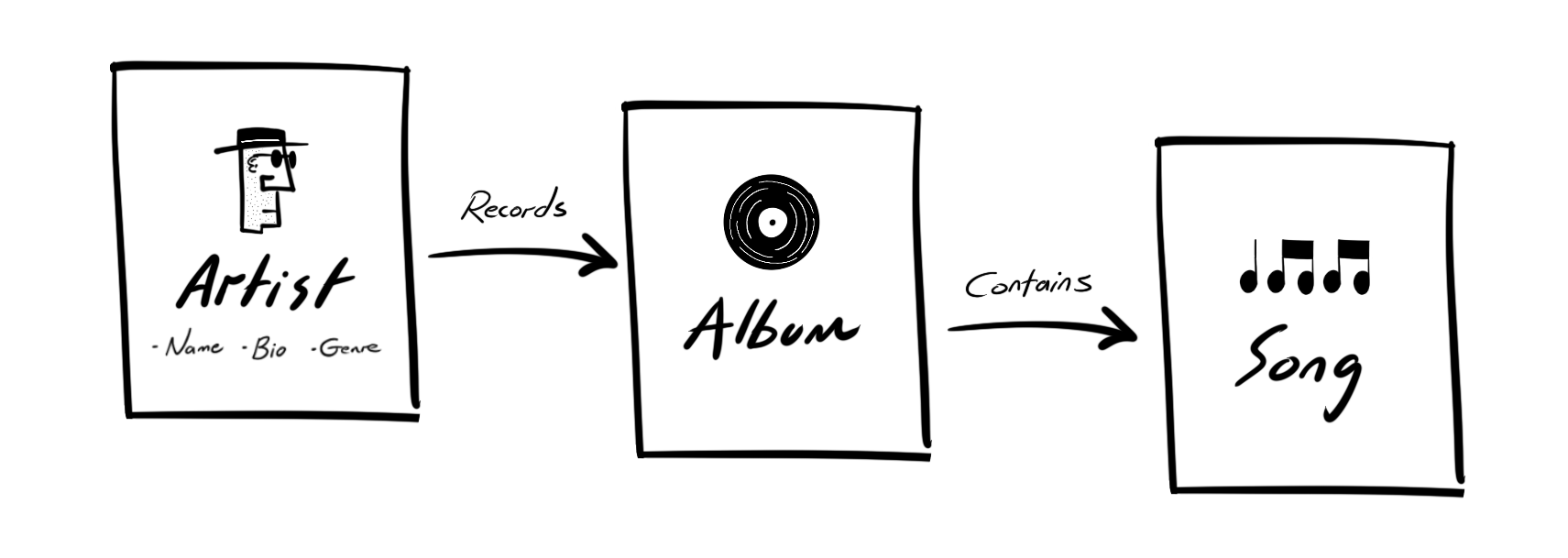 A doodle of a basic content model showing artist, album and song content types.