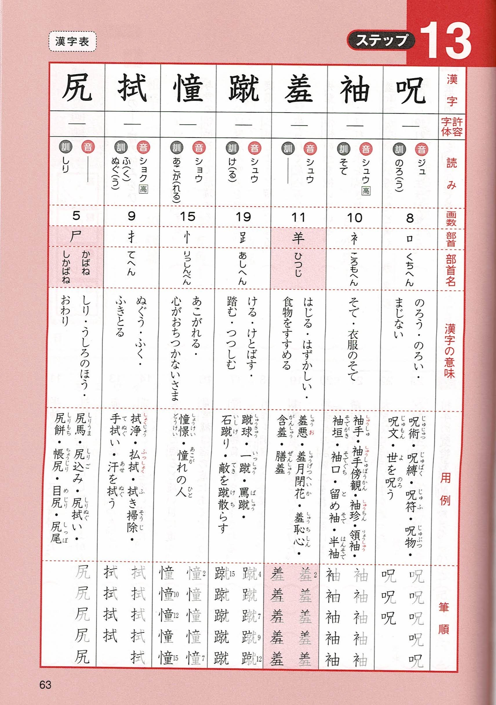 A sample page from the Kanken book which consists of 7 Chinese characters and dictionary-like details about them.