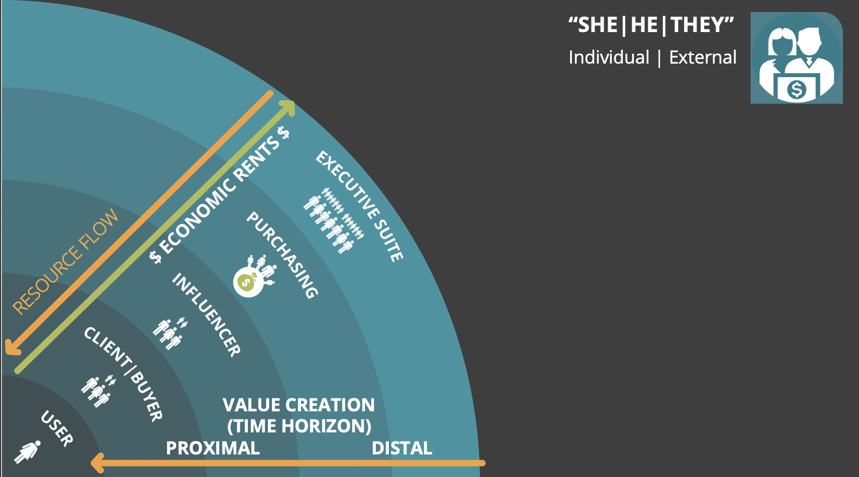 Nested Semi-Circles of External Individuals | CXO > Purchasing > Influencer > Client Buyer > User / Consumer | Arrows showing flow from the outside in for resources and from the inside out for economic rents