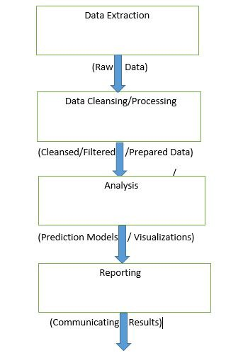 Mastering the Art of Data Preparation I