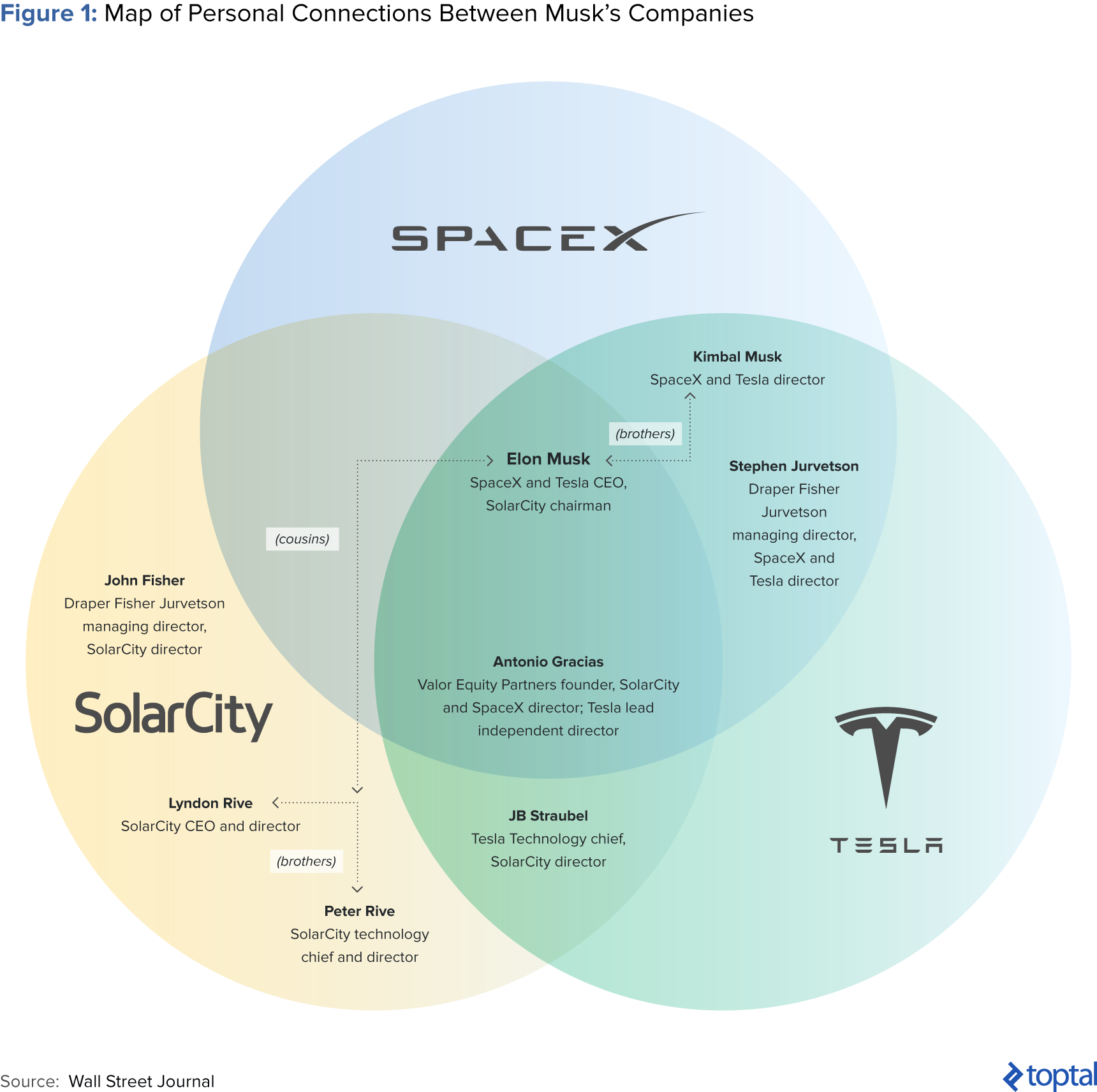a deep dive into elon musk s investments by alex graham the startup medium deep dive into elon musk s investments